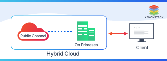 Architecture of Hybrid-Cloud