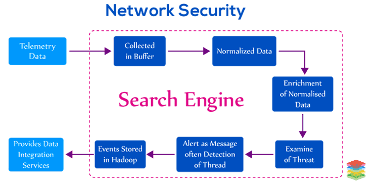 4 Ways to Approach Automated Network Security