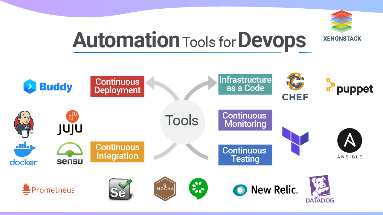 Best Automation Tools for DevOps