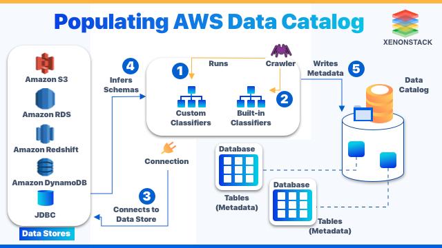 Populating AWS Data Catalog | XenonStack