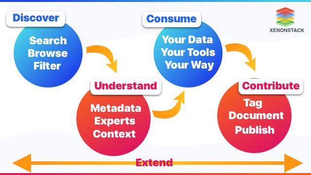 Azure Data Catalog Roadmap