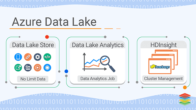 Azure Data Lake Analytics Capabilities and Architecture