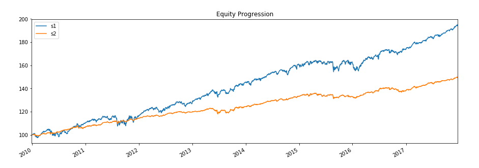BackTesting For TDD in Machine Learning with Complex Trading