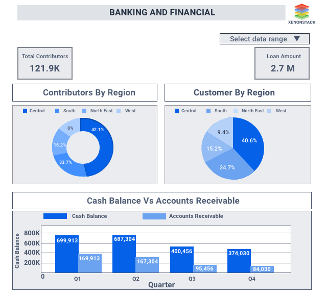 ML Enabled Banking and Financial Dashboard