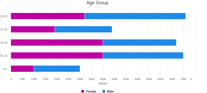 bar chart data visualization company