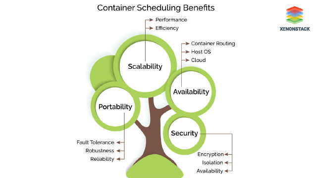 Benefits of Container Scheduling