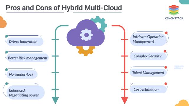 Benefits of Hybrid multi-cloud