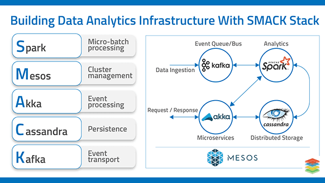 Real Time Data Analytics Infrastructure on Mesos and kubernetes