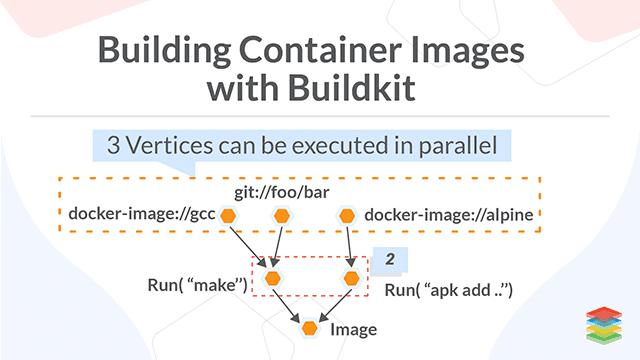 Building Efficient Docker Container Images with BuildKit