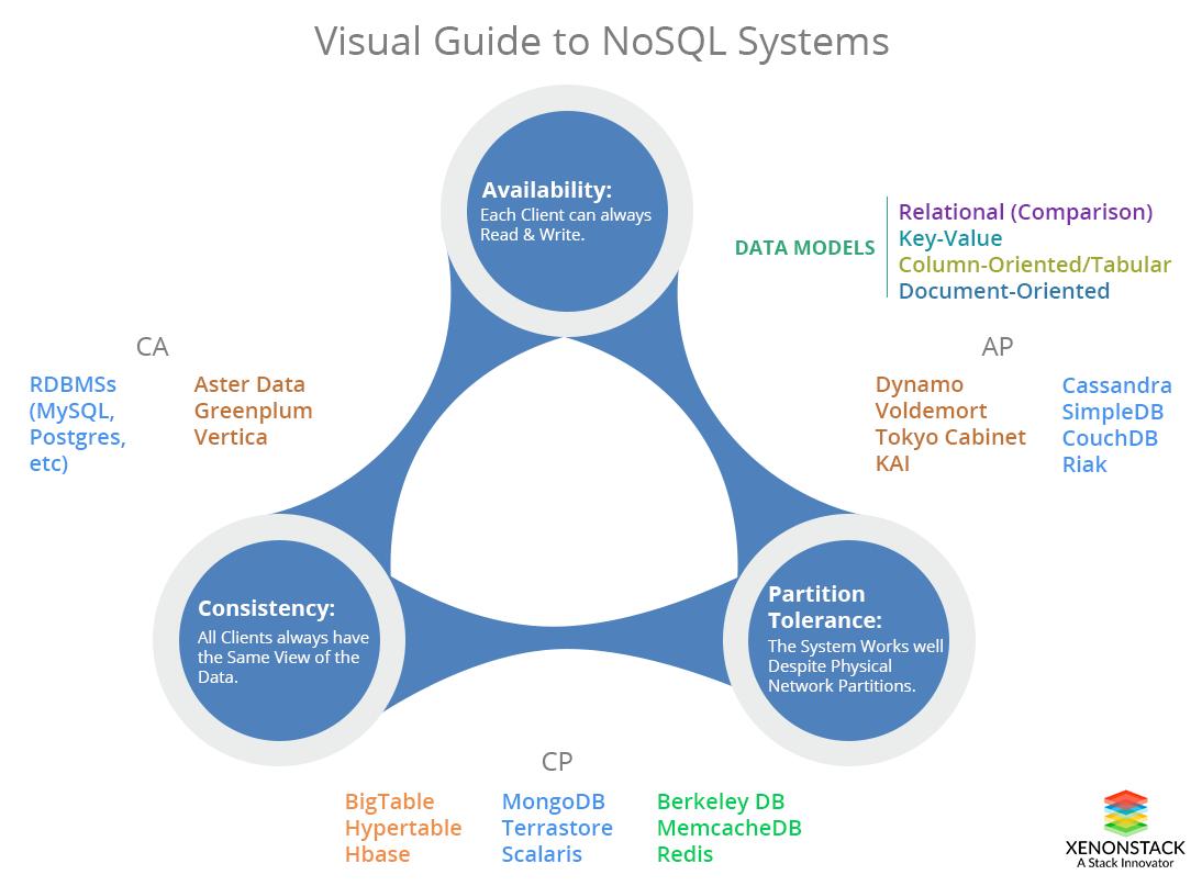 CAP Theorem in NoSQL Database