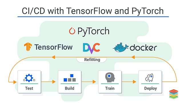 DevOps for Machine Learning , Tensor Flow and PyTorch