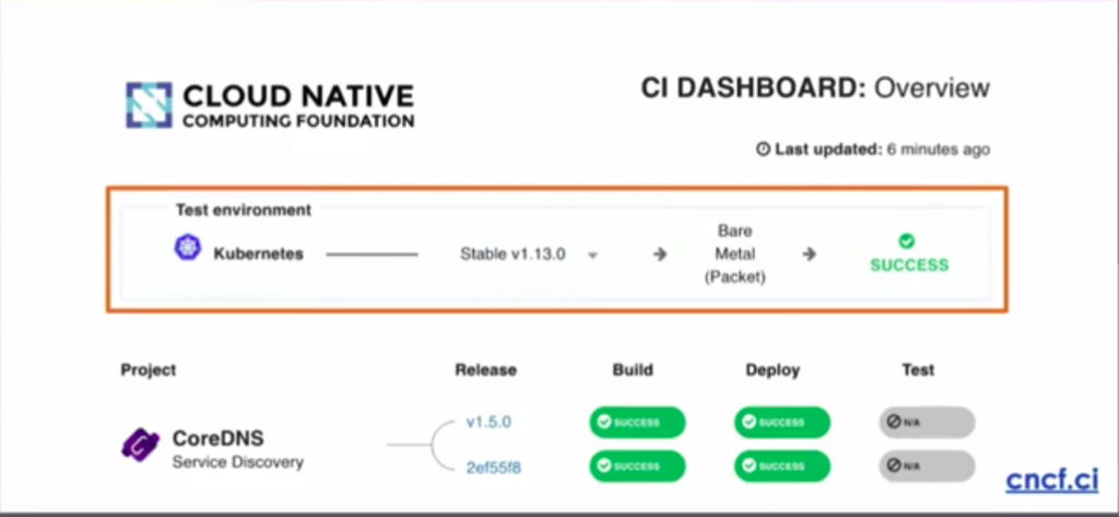 CNCF CI Dashboard Overview