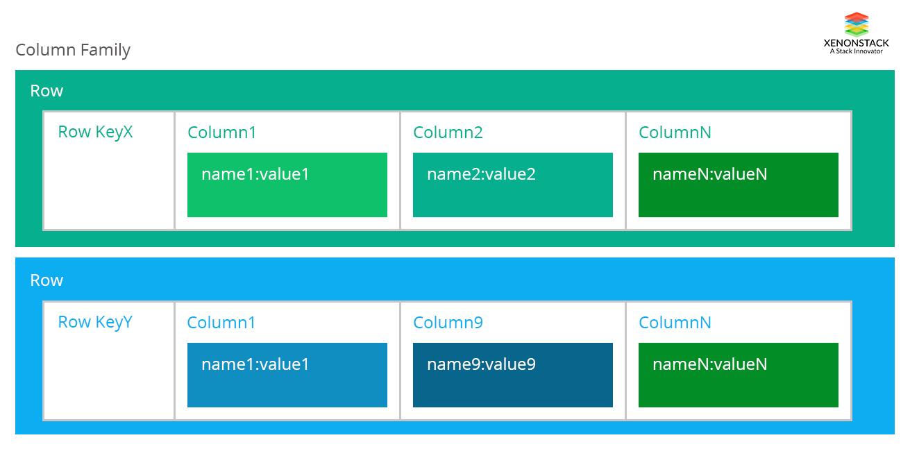 Benefits of Column Family Database