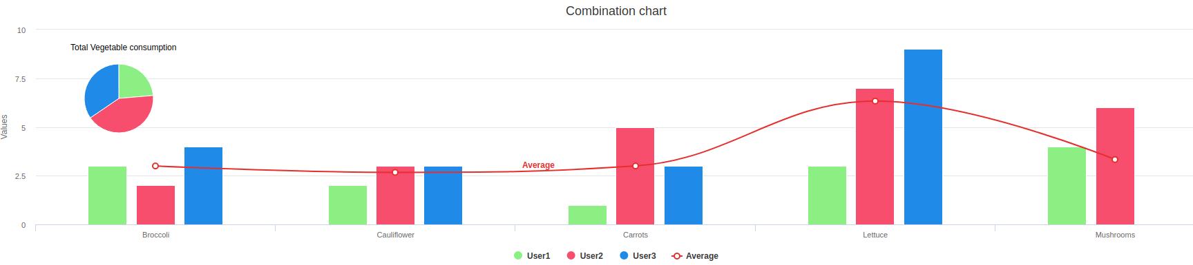 Combination Graph Data Visualization Solutions