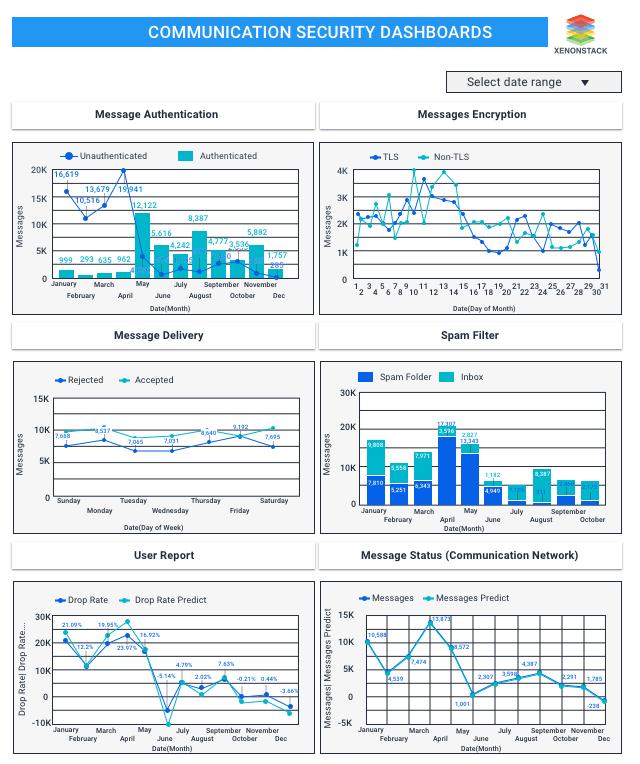 Communications Metrics Dashboard