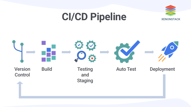 What is CI/CD Pipeline?