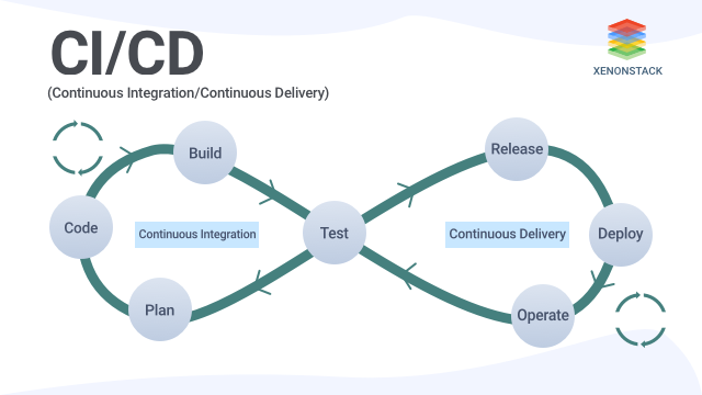 Overview of Continuous Integration and Continuous Delivery