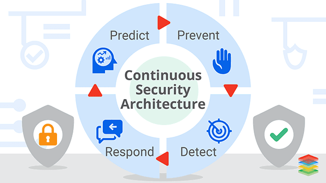 Continuous Security for DevOps and Microservices