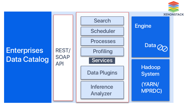 Data Catalog for Hadoop Use-Case