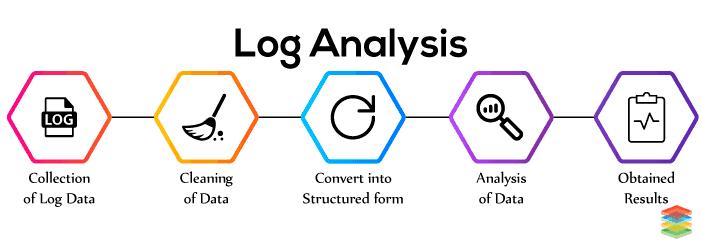 Process of Log Analysis