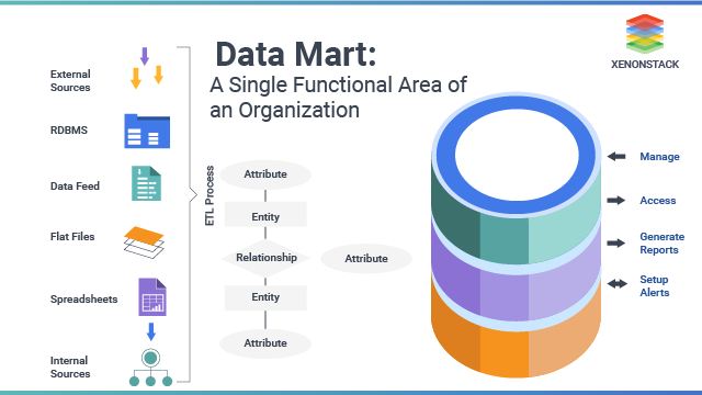 Acknowledging Data Management           Best Practices with DataOps
