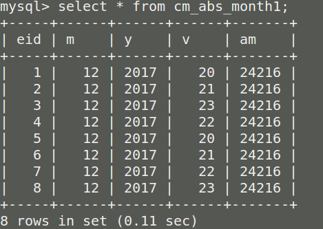 Unit Testing For SQL Database