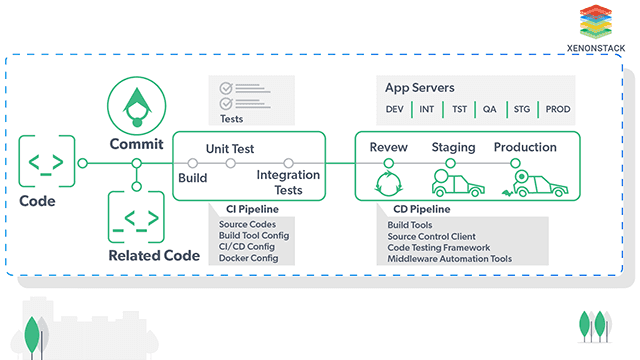 DevOps Solutions with Assembly Lines - XenonStack
