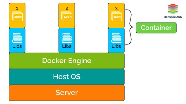 DevOps Container