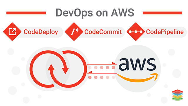 Implementing DevOps using AWS CodePipeline and AWS Code Build