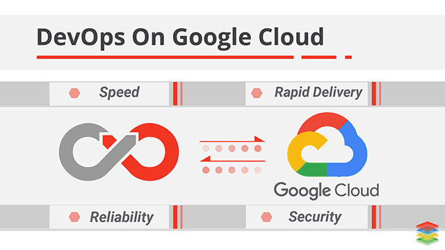 DevOps and SRE on Google Cloud Platform Benefits and Tools
