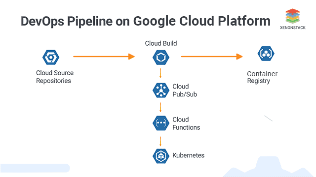 Google Cloud Build and Continuous Delivery Pipeline