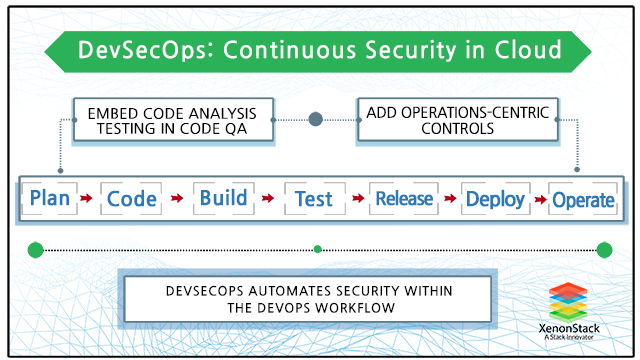 Acknowledging Data Management           Best Practices with DataOps Image