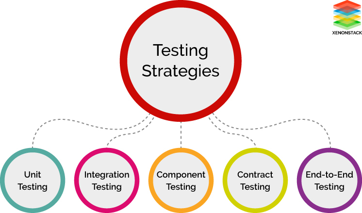 Different Testing Strategies in Microservices Architecture