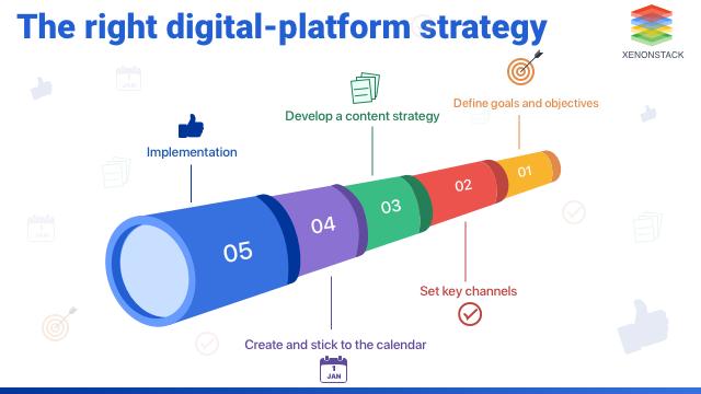 Digital Platform Strategy