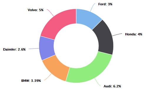 XenonStack Donut Chart Data Visualization Solutions