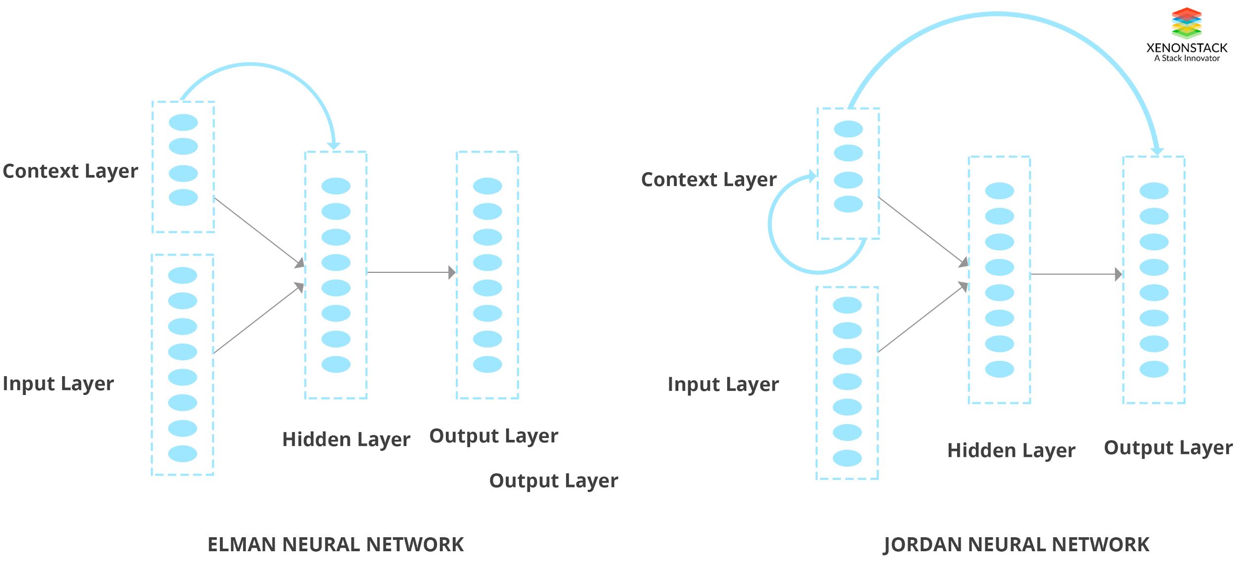 ELAM and Jordan Neural Network