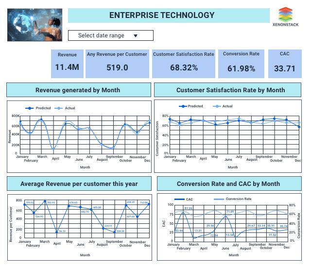 Enterprise Dashboard with AI-base technology