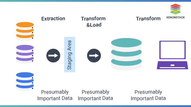 Why is etl necessary to populate a data mart/ data warehouse