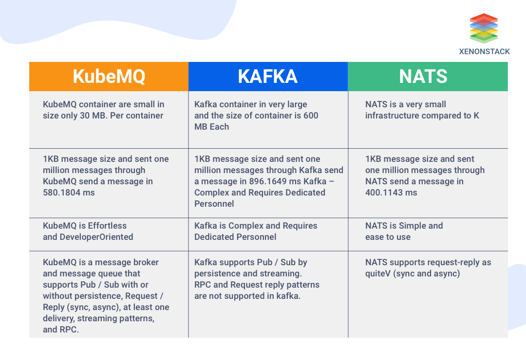 Shows a quick summary of difference between KubeMQ, Kafka and NATS