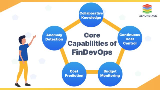 FinDevOps Core Capabilities
