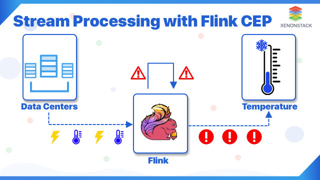 Flink CEP: Answer to All Stream Processing Difficulties