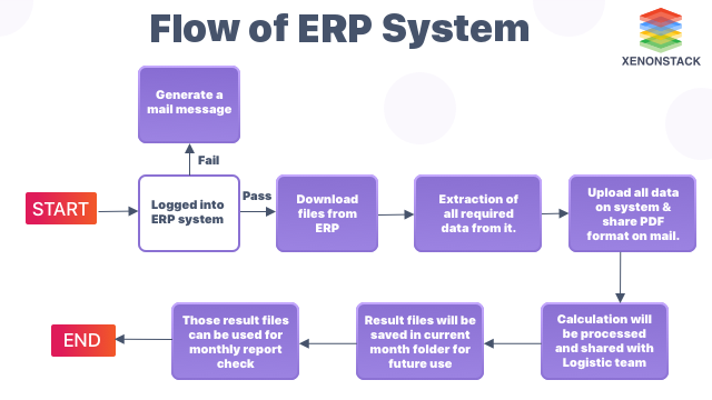 Flow of ERP System | RPA Use Cases in Manufacturing