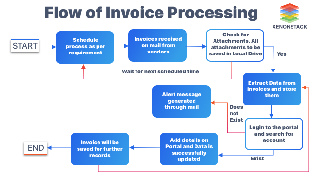 Flow of Invoice Processing