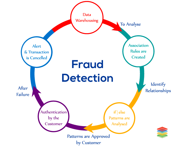 Fraud Detection in Banking Sector