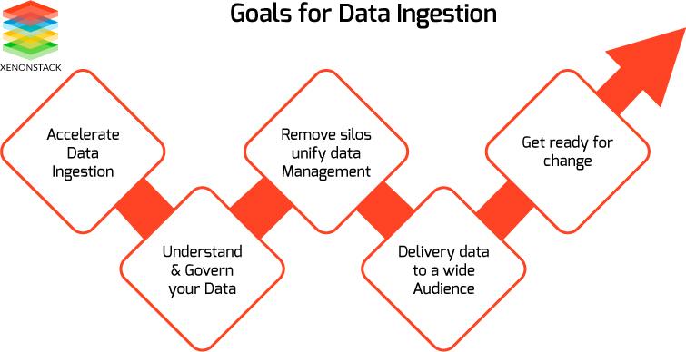 Goals of Data Ingestion