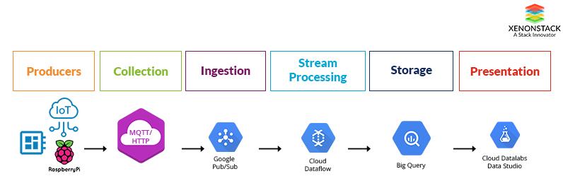 Google IoT Architecture