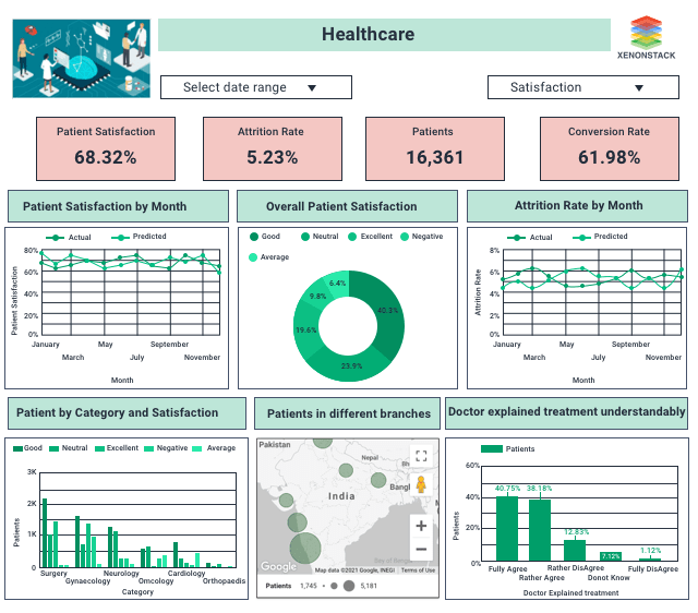 Healthcare Analytics Dashboard