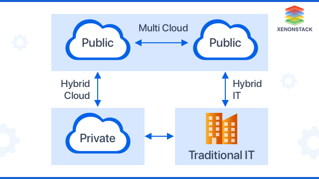 Difference Detween the Hybrid Cloud, Multi-Cloud, and Hybrid Multi-Cloud