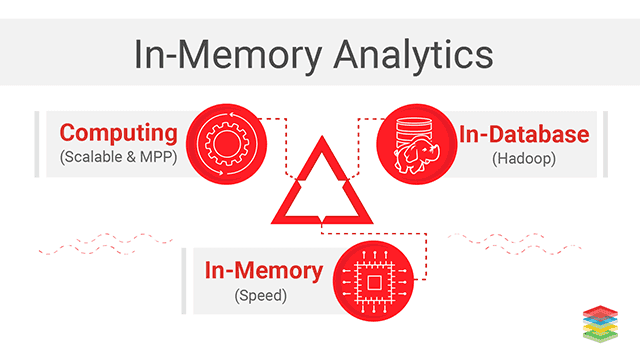 In-Memory Analytics Solution with Apache Ignite