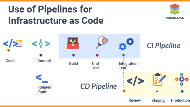 How to Implement Infrastructure as Code in CI/CD Pipeline?